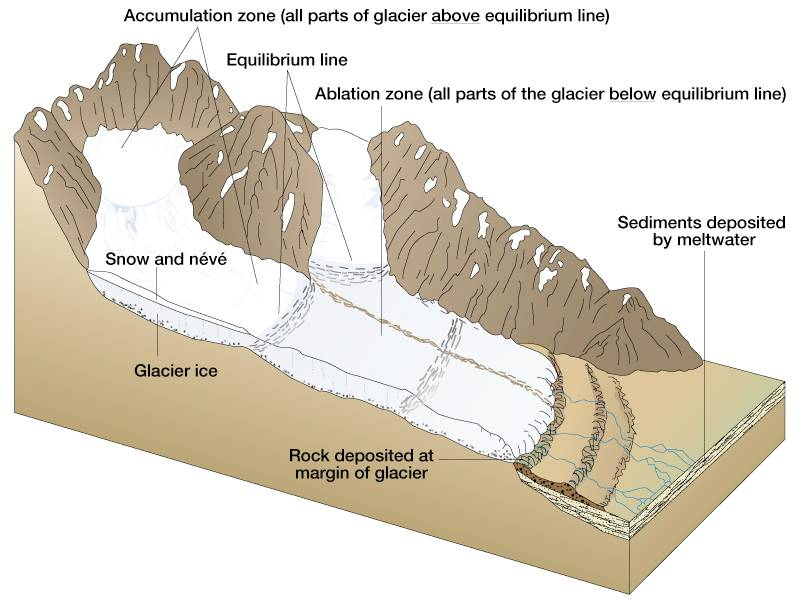 glacier movement diagram  geografika nusantara: the vanishing glaciers of puncak jaya...