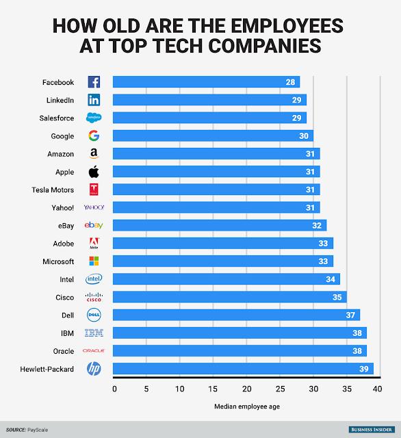 http://www.businessinsider.com/stressful-lives-of-older-tech-workers-2015-11?IR=T