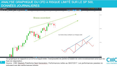 Analyse technique du SP 500 [08/07/17]