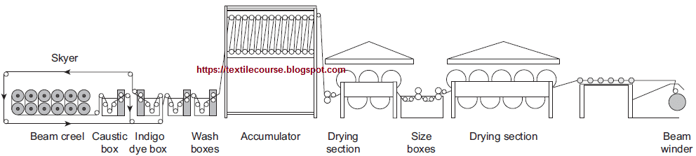 Typical scheme of a loop dyeing range