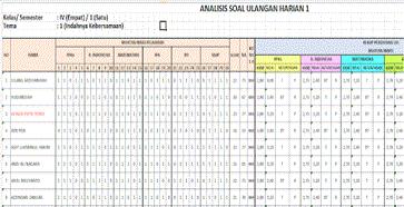 Aplikasi Analisis Ulangan Harian (UH) Kurikulum 2013