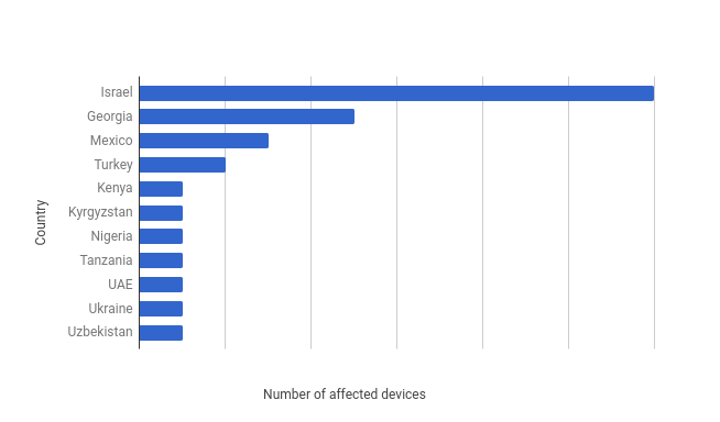 Number of affected devices
