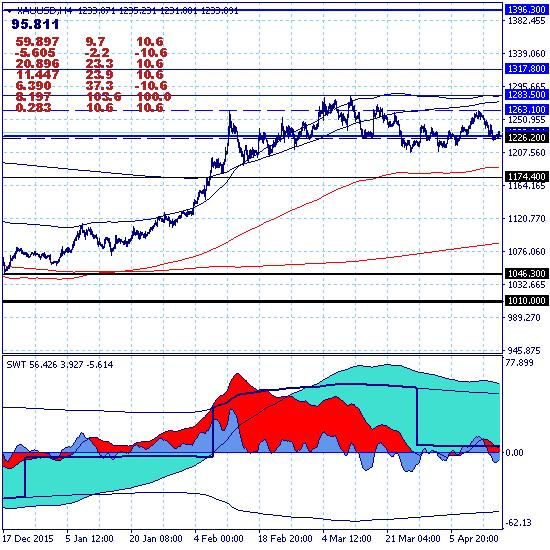 Золото - коррекция по всем значимым трендам