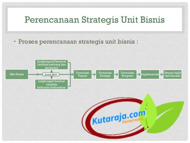 Bentuk Perencanaan Strategi Bisnis Di Pasar Produk