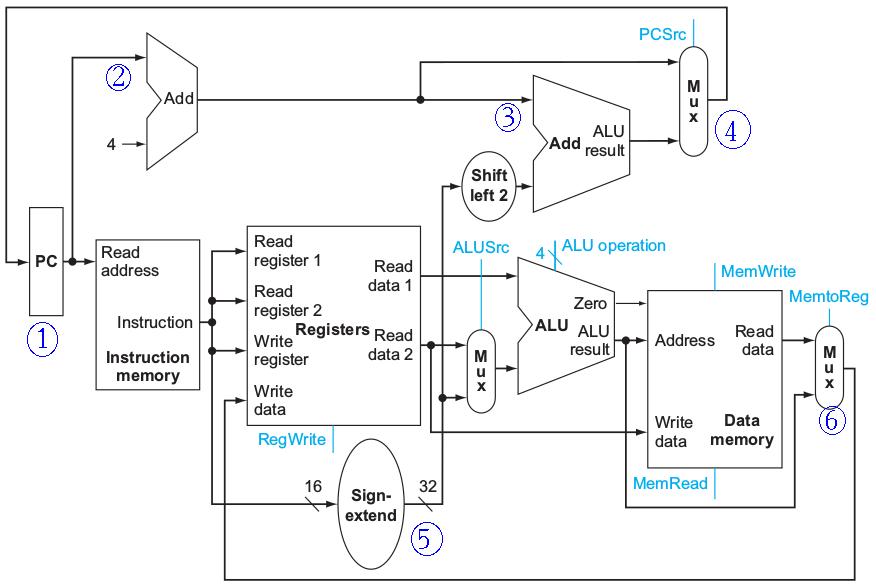 Bagustrishome gb 1 simple data path pada arsitektur misp ccuart Gallery
