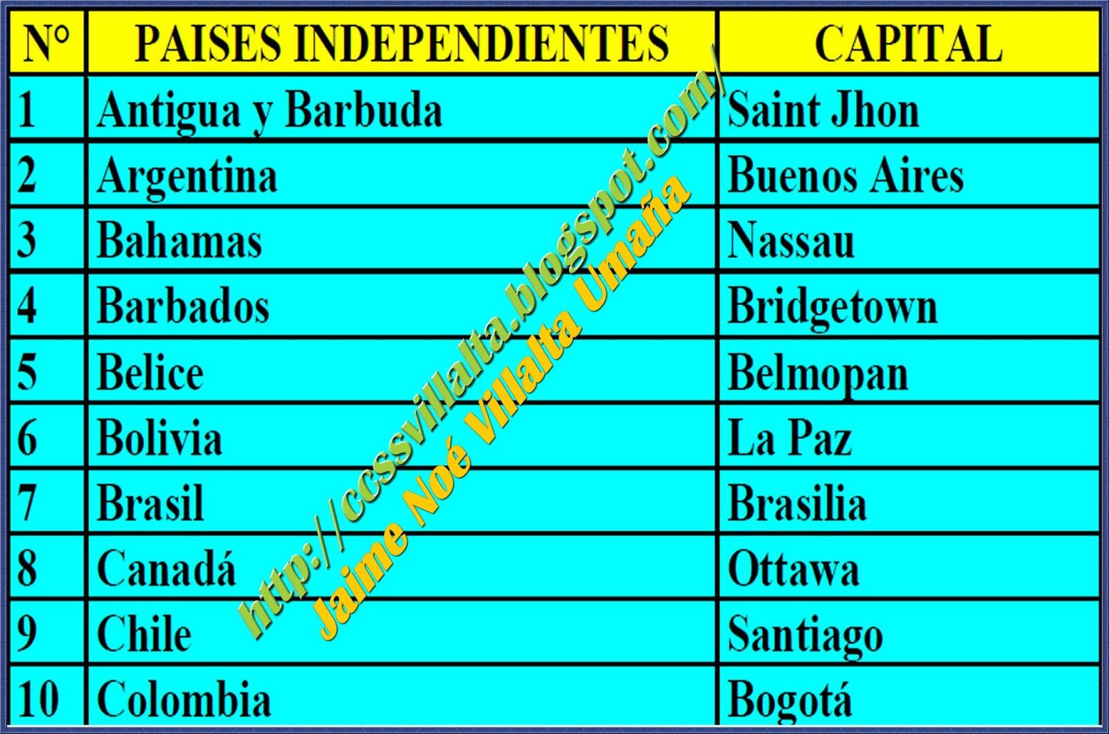 Ciencias Sociales: Países de América (capitales y extensión)