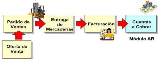 SAP Logística de Ventas