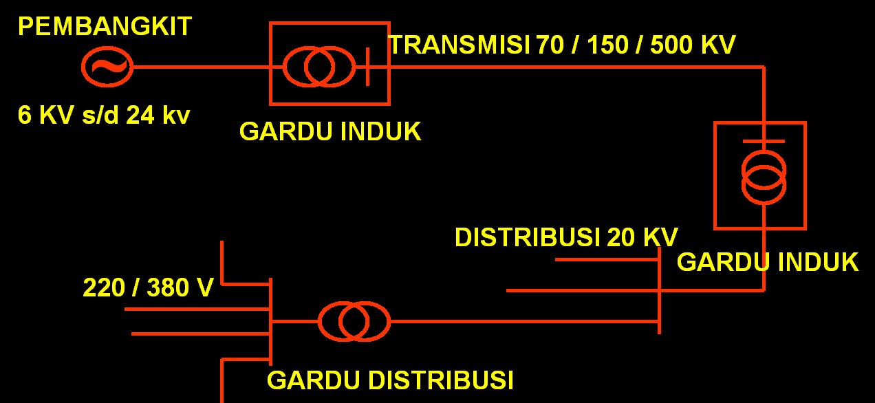 Sistem Tenaga Listrik
