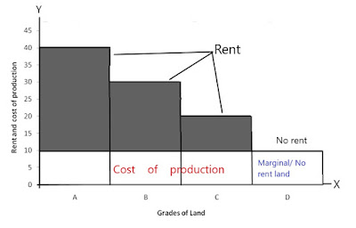 Rent-under-extensive-cultivation