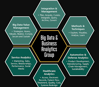 Going Beyond the Database: The Year of Intelligence, Using Big Data Analytics to Gain Deep Insights, Big Data Analytics