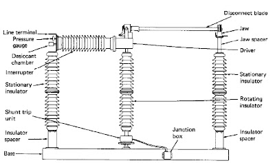 PARTS OF CIRCUIT SWITCHER AND ITS GENERAL CONSTRUCTION