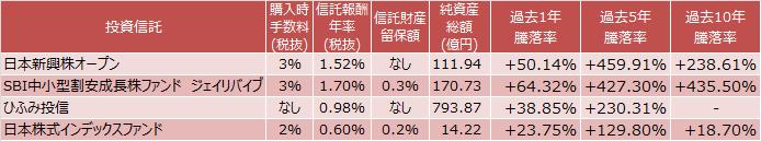 『日本新興株オープン』、『SBI中小型割安成長株ファンド ジェイリバイブ』、『ひふみ投信』、『日本株式インデックスファンド』のコストと成績表