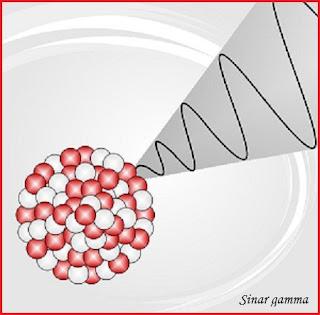 Aplikasi Gelombang Elektromagnetik Sinar Gamma pada Kehidupan Sehari-hari