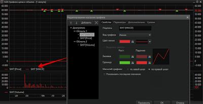Quik. Индикаторы в области цены инструмента.
