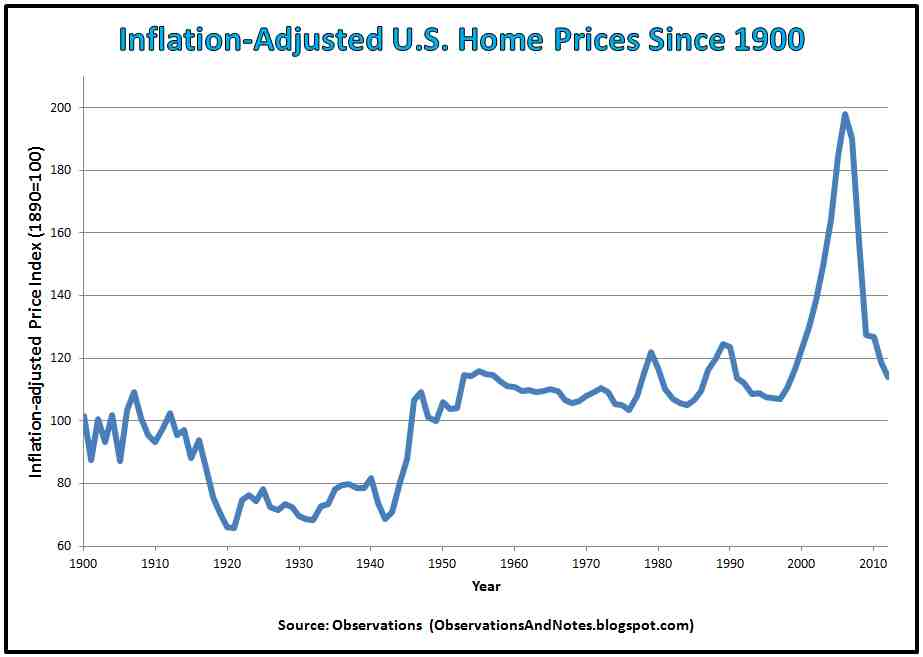 Observations 100 Years of InflationAdjusted Housing