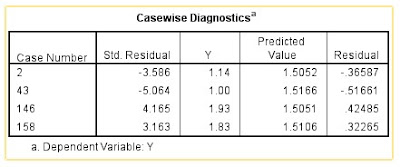 Casewise Diagnostics Deteksi Outlier