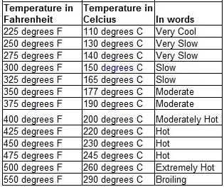 recipe: 400 f to celsius [6]