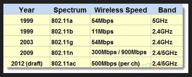 koneksi jaringan nirkabel wireless