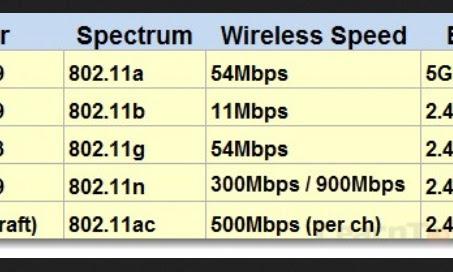 Pengertian Lengkap Tentang Channel Frekuensi, Width & Spektrum Wifi