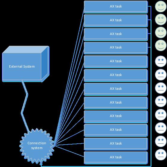 AX |  NET | Dynamics 365 dev blog: Create and run Custom