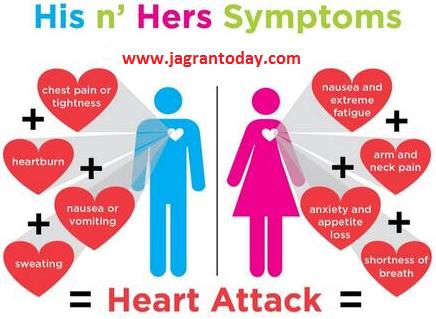 Heart Attack Aaane se Pahle ke Lakshan