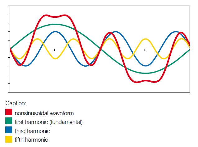 Harmonic Distortion Waveform