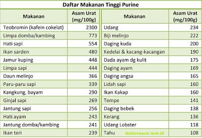 daftar makanan yang tinggi purin
