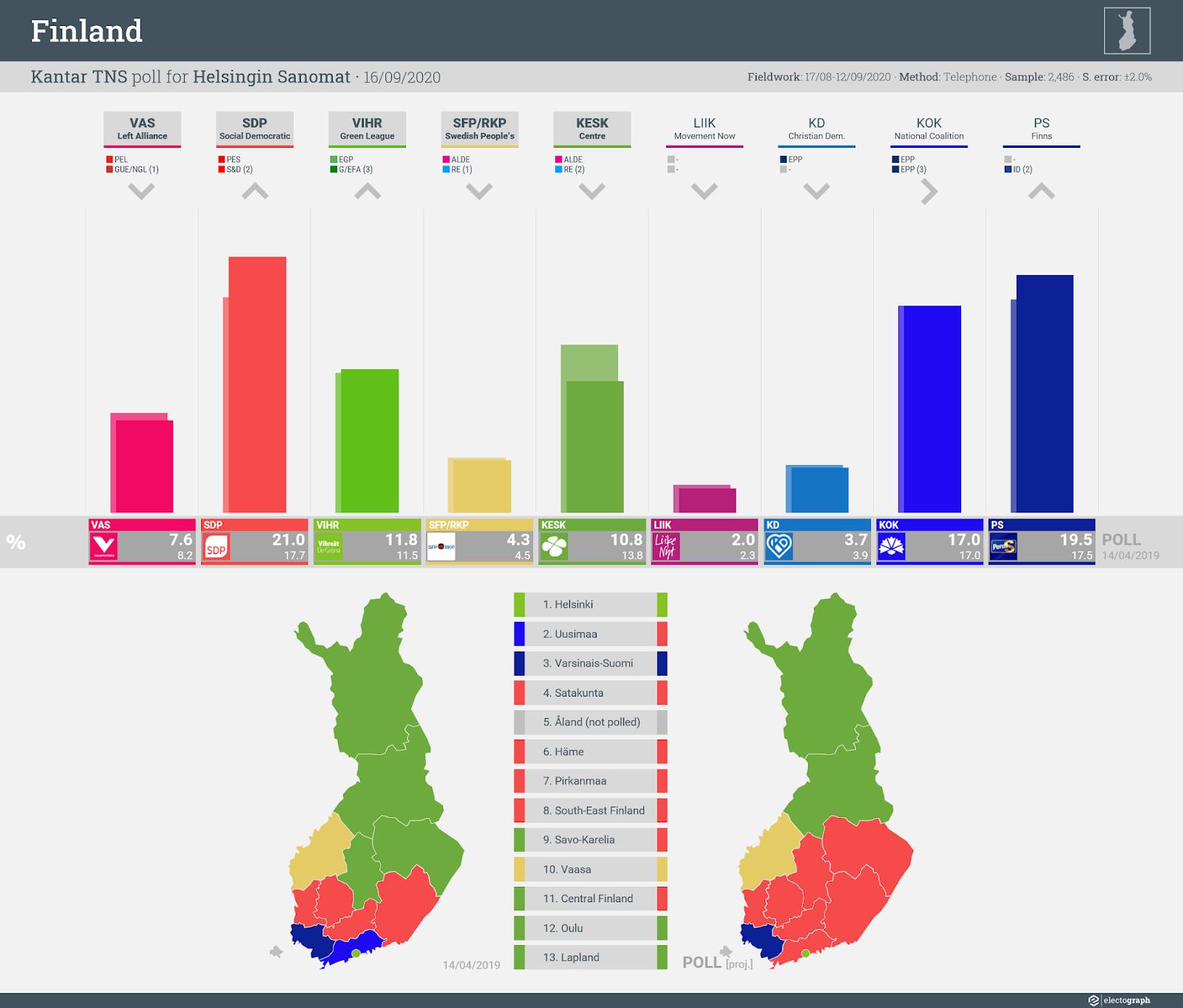 FINLAND: Kantar TNS poll chart for Helsingin Sanomat, 16 September 2020