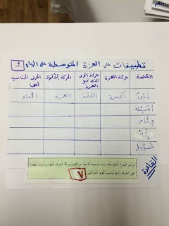 ملفات هامة فى اتقان همزات الكلمات و قواعد وضعها و إغفالها المنهاج المصري 12376484_19603793740