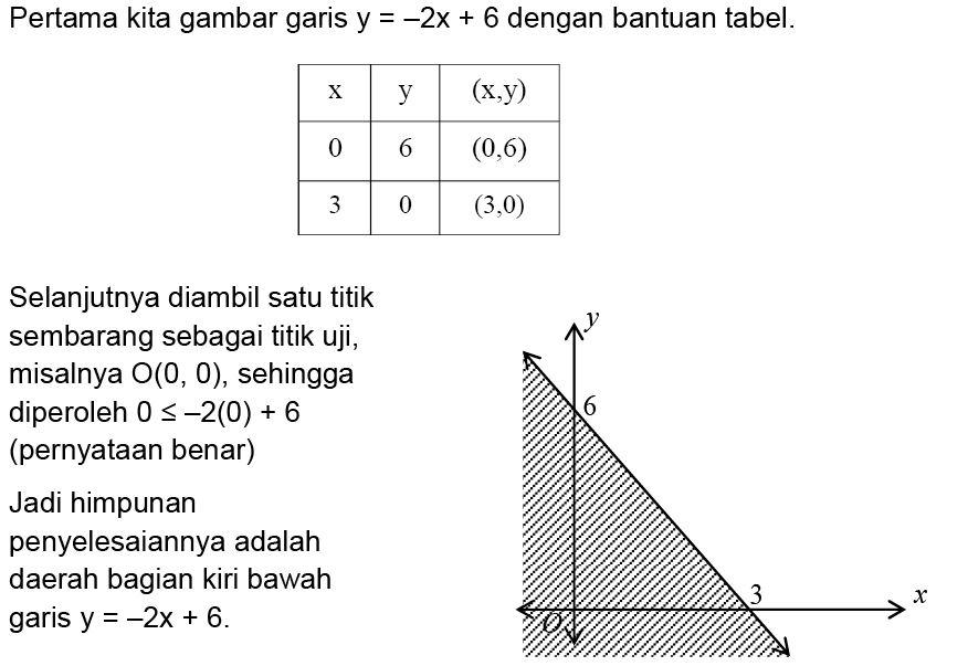 Sistem Pertidaksamaan Linier Dan Kuadrat Materi Lengkap Matematika