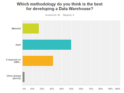 Which methodology is best for developing a data warehouse?