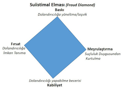 suistimal elması, fraud diamond, suistimal karesi,