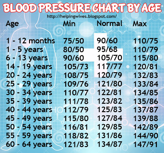 Blood Pressure Chart By Age Blood Pressure Chart By Age
