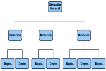 Automocing 4 Organización Organigramas Y Teorías