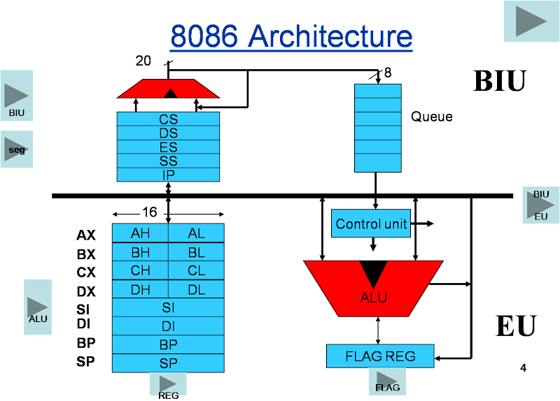 block diagram 8086