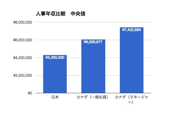 人事の年収|日本とカナダ