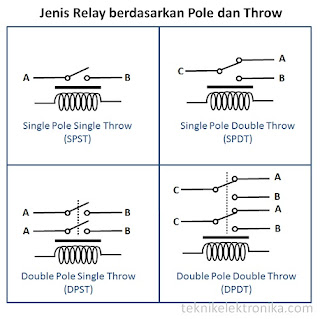 Fungsi Relay dan Cara Kerjanya Pada Sistem Kelistrikan