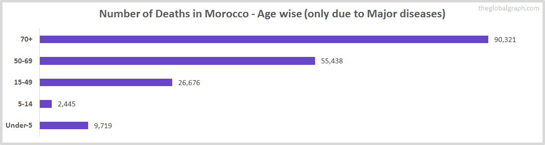 Number of Deaths in Morocco - Age wise (only due to Major diseases)