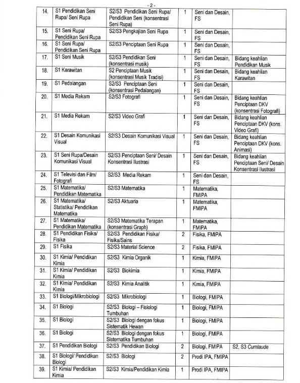Seleksi Penerimaan Pegawai Tetap Non PNS Sebagai Dosen Tetap Universitas Negeri Malang Tahun 2018
