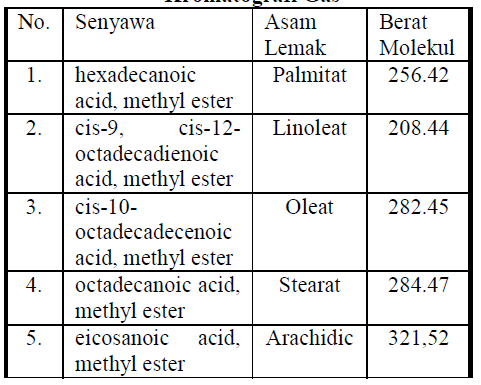My fight my adventure 2016 tabel 21 senyawa yang terkandung dalam minyak kopi diidentifikasi oleh kromatografi gas ccuart Gallery