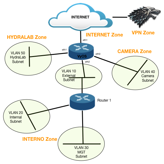 Elver's Opinion: My Home Router is a VyOS VM