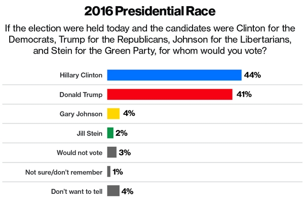 Bloomberg National Poll