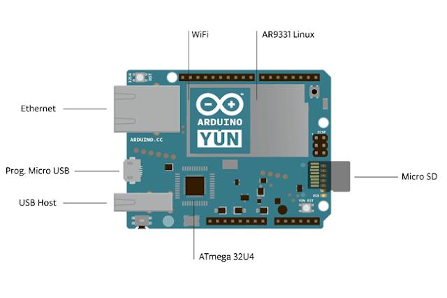 ArduinoYun utilisée par SmagYun