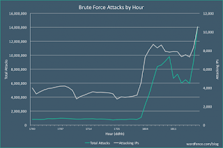 brute-force-attack