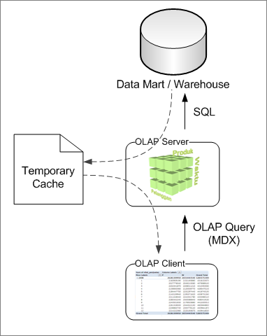 Data WareHouse, Data Mart, Data Mining, OLAP (Online