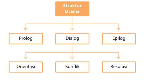 Struktur Teks Drama Zuhri Indonesia