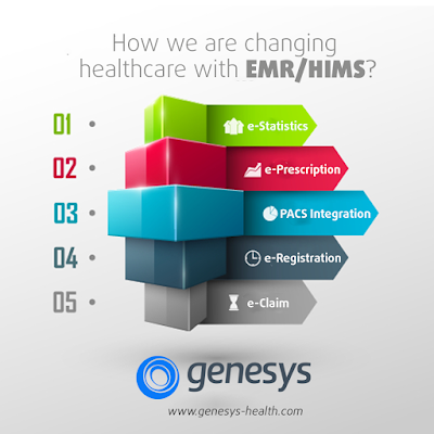 How EMR's are Transforming the Healthcare Industry