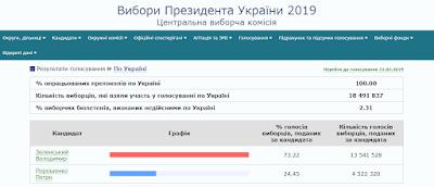 Результаты выборов Президента Украины в 2019 году