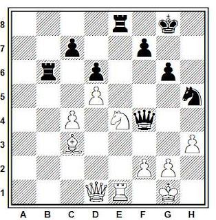 Posición de la partida Molinski - Kabirov (URSS, 1984)