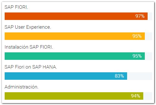 Habilidades a desarrollar con el curso SAP Fiori